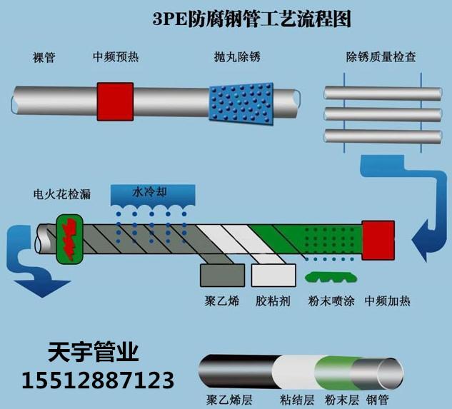 3PE防腐钢管是指3层结构聚烯烃涂层(MAPC)外防腐钢管,是国内常用的一种防腐管道。其它还有IPN8710、FBE环氧粉末、环氧煤沥青等防腐方式。 3PE防腐一般由3层结构组成: 首层环氧粉末(FBE>100um) 第二层胶粘剂(AD)170~250um 第三层聚乙烯(PE)2.5~3.7mm 实际操作中将三种材料混合融为一体,经过加工使之与钢管牢固结合形成优良的防腐层。其加工方式一般分缠绕式和圆模包覆式两种。