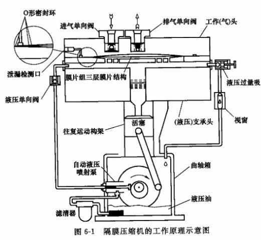 螺杆式氟利昂压缩机内部结构图