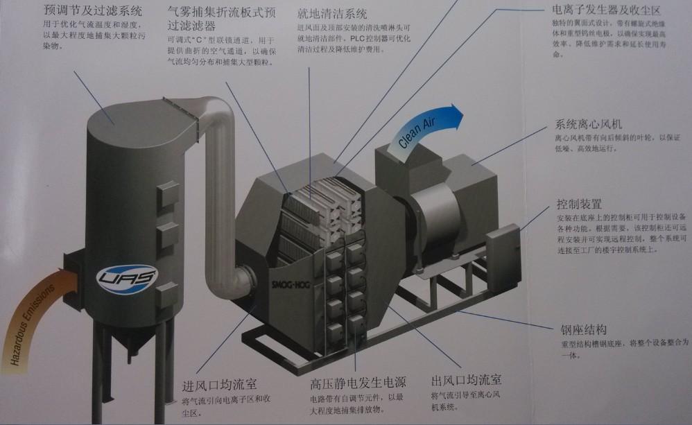 工业模块式除尘器的结构