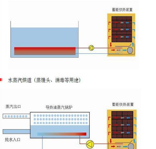 大连固体蓄热式电锅炉厂家,传森科技专业保证!