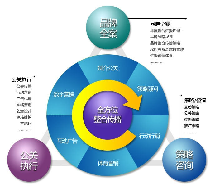企业战略规划,专业策划公司帮您完成!