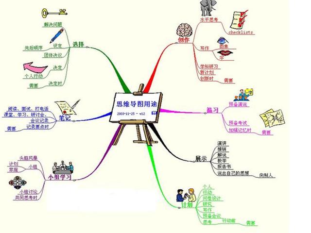 福州中小学生写作培训机构思维导图21世纪生存工具