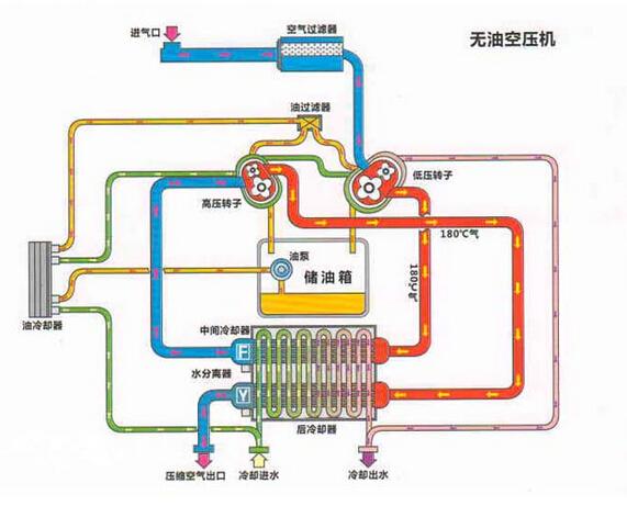 【广州科工自动化科技】ffu空压机群控系统,空压机站节能群控系统