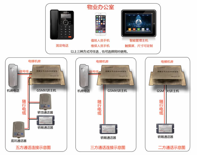 无线五方对讲系统厂家-山东电梯无线对讲-北京电梯ic卡管理系统