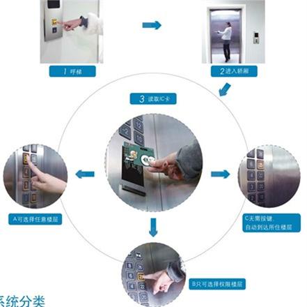 天津电梯无线对讲|电梯ic卡管理系统|gsm五方对讲