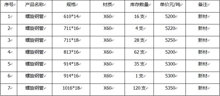 年产各种规格的型号的钢管6万吨