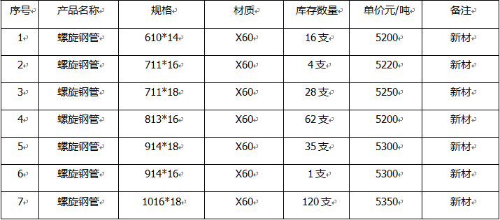 X60螺旋钢管 沧州乾成钢管制造有限公司是华北地区专业生产X60螺旋钢管的生产厂家,公司创建于2003年,坐落于渤海滨的盐山县工业园区,交通十分便利,通讯发达,可发展空间大,是一家占地面积15万平方米,其中建筑面积6万平方米,现有职工近400余人,企业总资产达3.6亿元。 公司现有直径219-2020双丝、双面埋弧焊X60螺旋钢管生产线四条,年产各种规格的型号的钢管6万吨。公司在原材料进厂以前就做了大量的筛选工作,为保证用户在产品质量得到全面的保证,采购优质的X60钢板,从源头上控制产品质量,并保证供应及