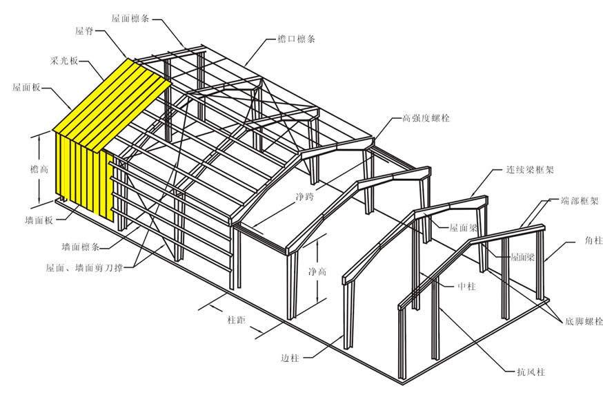 钢结构类型有哪些?小编告诉您!
