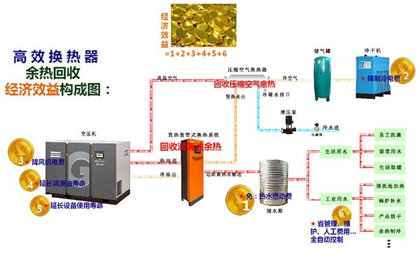 空压机热回收效益
