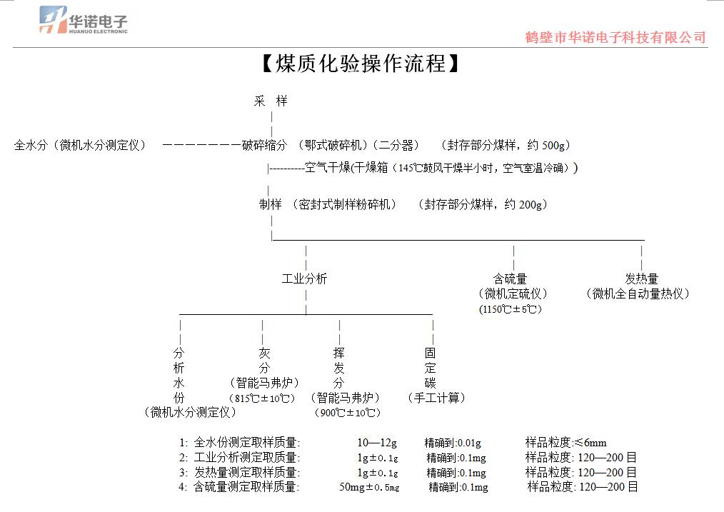 煤质化验详细流程图?煤质分析仪器化验煤的详细步骤