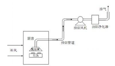 楼房公共烟道口内部结构图
