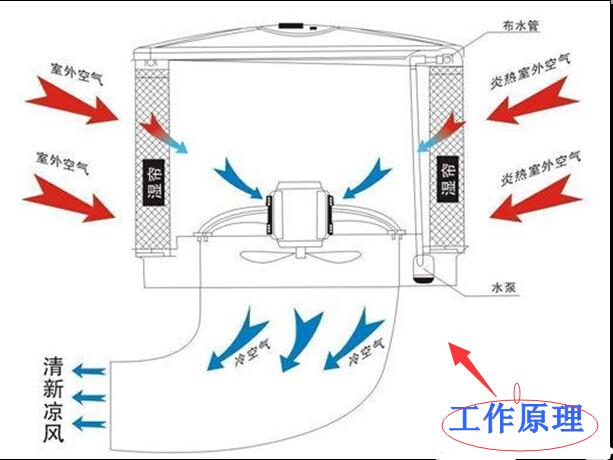 水帘安装步骤图解