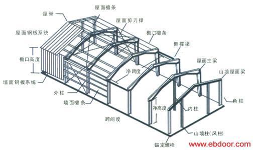 同样强度的钢结构和木结构哪个轻