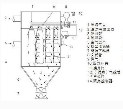 乐山粮食加工厂除尘器dmc180布袋除尘器生产商