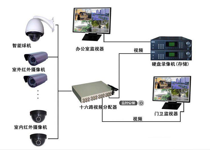 兰州安防监控|监控摄像头安装|光纤监控安装教程