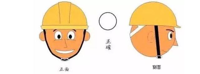 要安全帽发挥安全作用必须正确佩戴