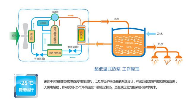 三水空气能热泵热水器工程安装公司,满足顾客需求!