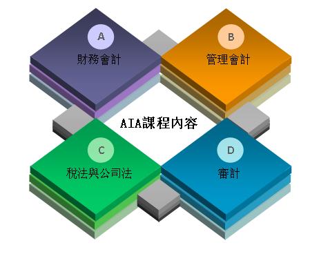 aia国际会计师培训课程体系框架
