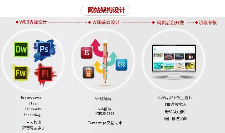 上海软件开发培训班、Web前端工程师培训学校