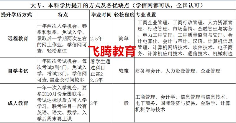 苏州远程教育学历培训之天津大学