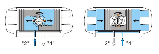 气动蝶阀工作原理及配套换向电磁阀图片