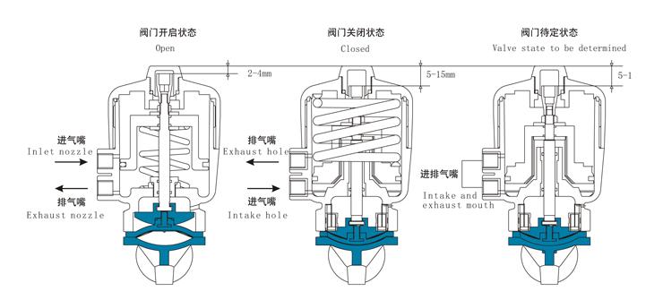 气动隔膜阀工作原理及控制方式图片