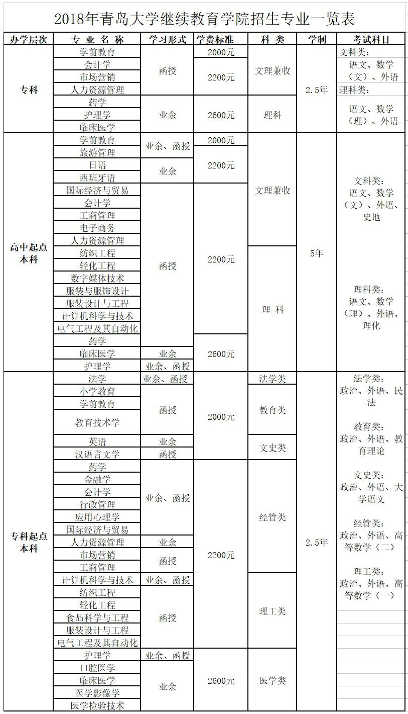 青岛大学函授本科收费\/青岛大学成人高考报名
