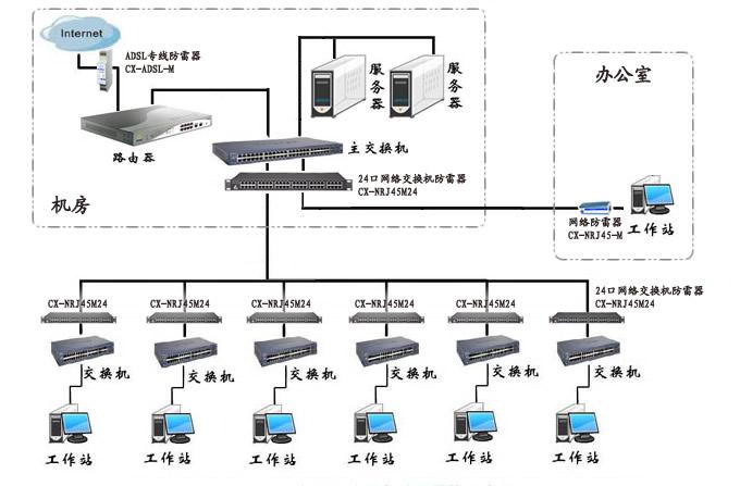 云南防雷公司根据多年的防雷经验,总结分析计算机防雷
