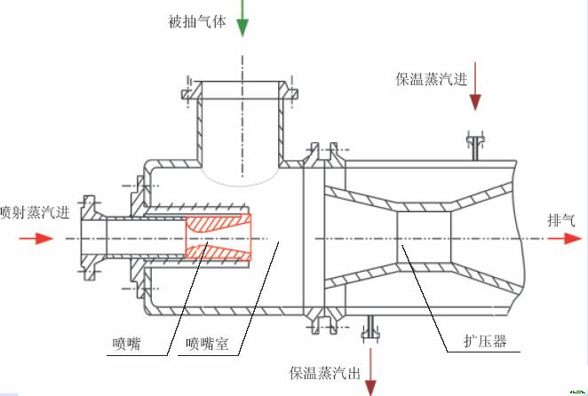来源:潍坊信息港 2015/8/18 1:04:01 喷射真空泵的内部构件主要有拉瓦尔喷嘴和扩压器组成,单级蒸汽喷射泵的结构如图1所示,其它各级的结构形式与此基本相同。 其工作过程可分为三个阶段:绝热膨胀阶段、混合阶段、压缩阶段。 在绝热膨胀阶段,工作蒸汽通过缩放喷嘴后,压力能转化为速度能,以极高的速度进入扩压器,同时工作蒸汽的压力在喷嘴出口处下降,形成真空把被抽气体吸入; 混合阶段,被抽气体进入扩压器,在扩压器中,蒸汽与被抽气体发生碰撞、混合,进行能量交换,到扩压器喉部完成混合,两种气体达到同一速度;