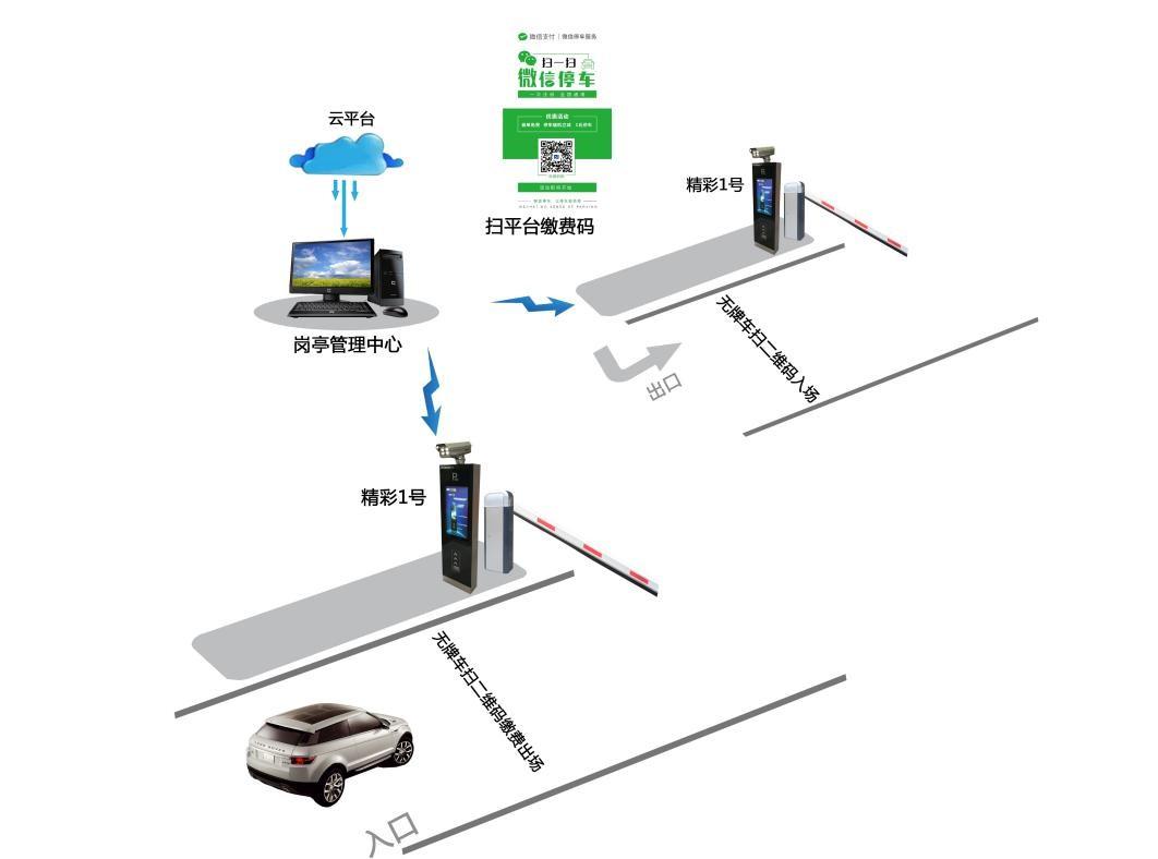 车牌识别系统改变停车场管理和运营的效率