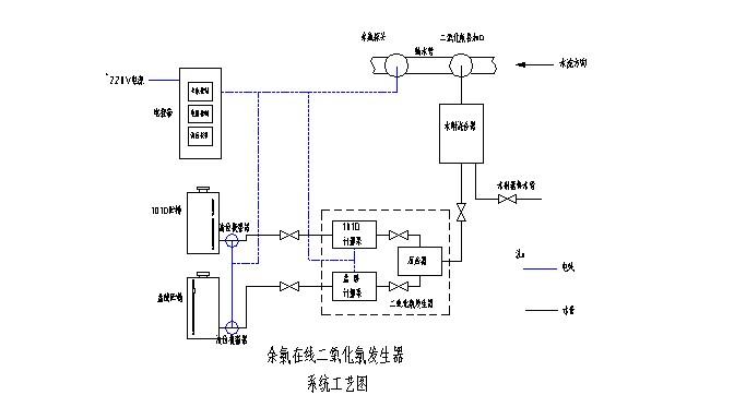 余氯控制仪表按其变化控制两计量泵速率将酸,盐原料送进混合器进行