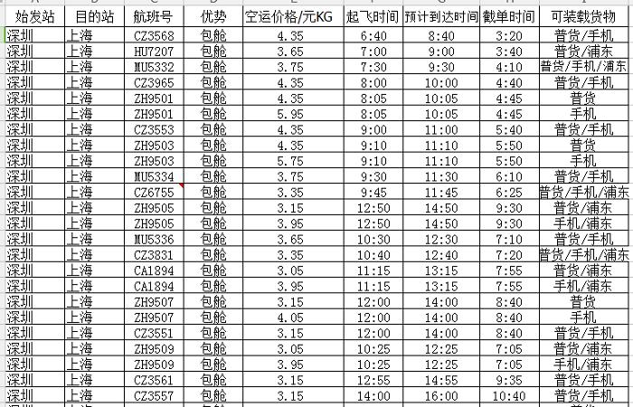 深圳到至上海航空物流航空急件,运输速度快的像一阵风