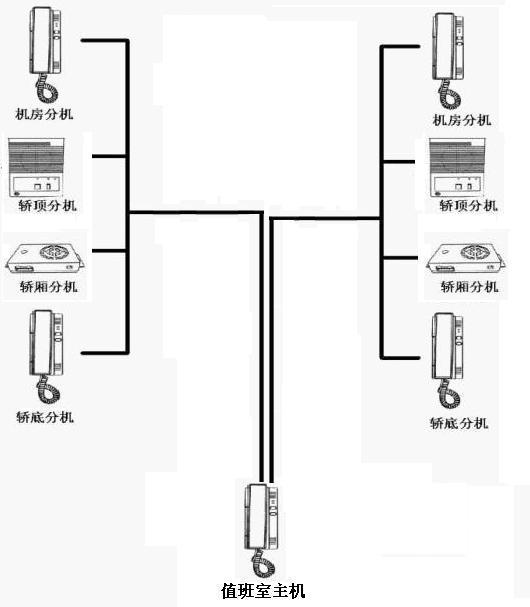 otis3100电梯电路图