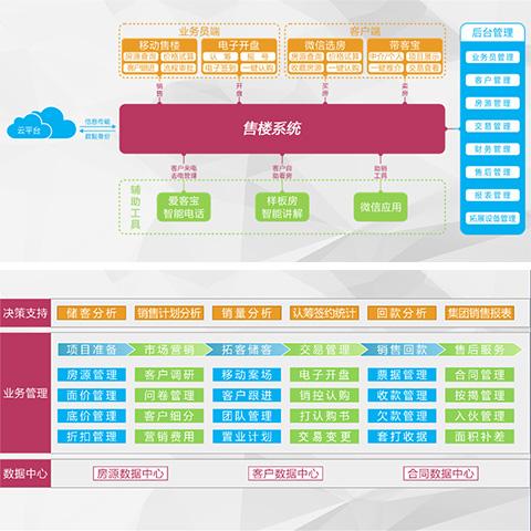 深圳顺彩科技BI报表分析系统快捷服务商