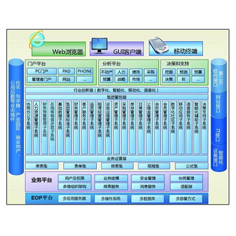 深圳顺彩科技园区管理系统信息化咨询服务伙伴