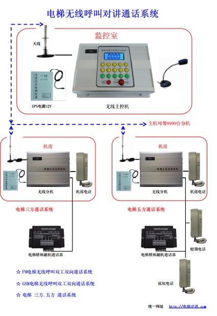 电梯无线应急呼叫五方通话系统