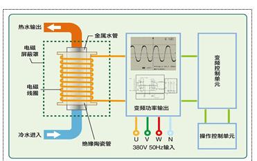 电磁感应加热 电磁采暖锅炉 电磁采暖炉加热器生产厂家