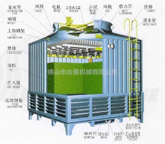 惠州逆流式冷却塔批发厂家哪家质量好?