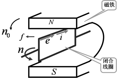 电动机 铝壳三相异步减速电机的转动基本原理详解!