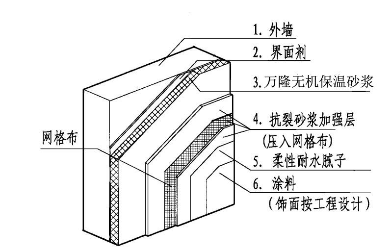 建筑外墙保温结构分解图