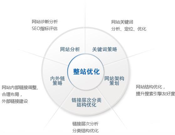 流程 一个网站的建设是需要吧很多细节结合在一起,只有把各步骤