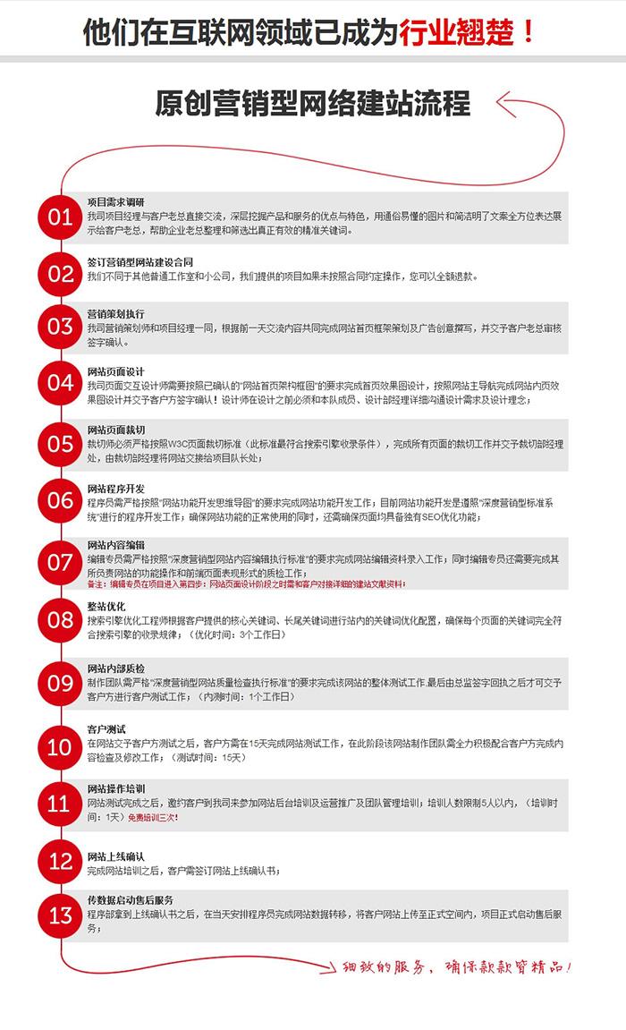 龙岗专业手机网站设计公司【深圳原创网络】6年专注营销型网站建设