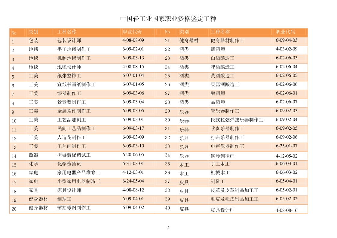 天津积分落户办理流程详解之照明设计师类职业