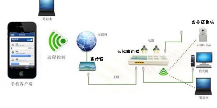 7、厂、站计算机监控系统结构图。