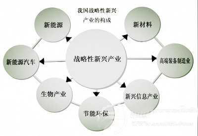 六大战略性新兴产业优先发展的领域是哪些?