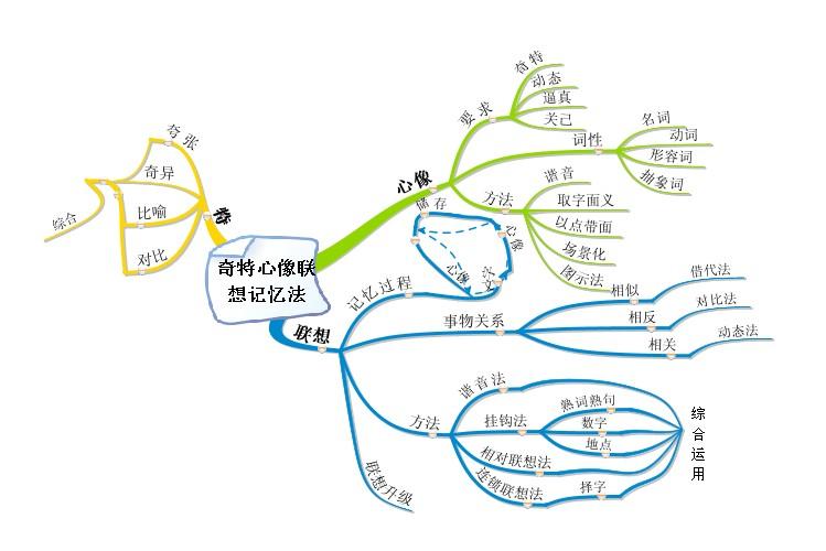 南京四年级孩子记忆力训练与思维导图绘制