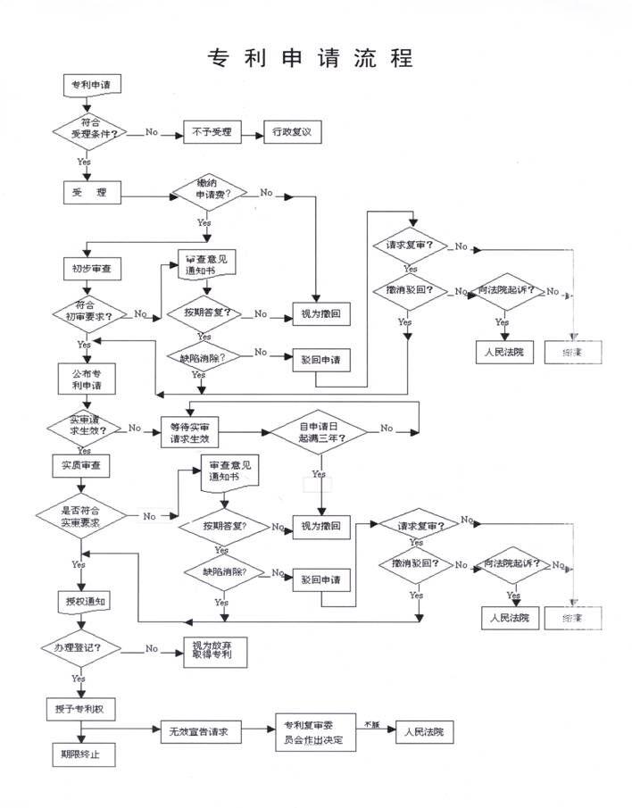 专利申请详细步骤,深圳申请专利就找卓誉知识产权,0755-33531096图片