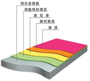 2.0厚氟碳铝单板