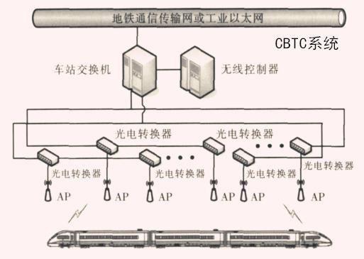 CBTC系统1