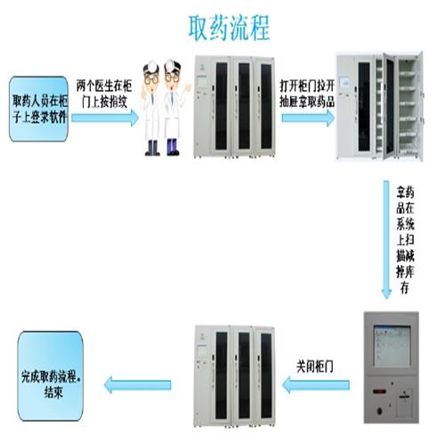 智能药品管理系统
